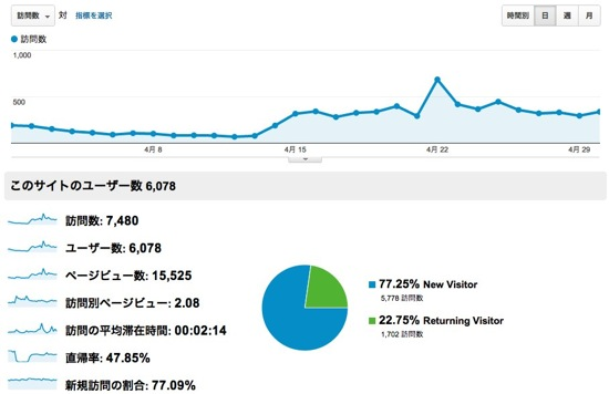 Review201204 1