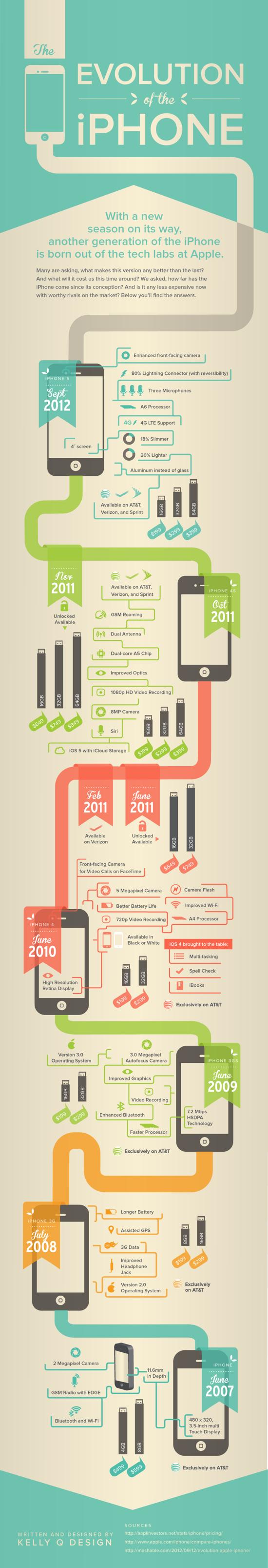 IPhoneの革命的歴史のインフォグラフィック